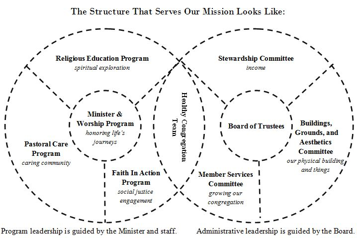 Shared Ministry Structure