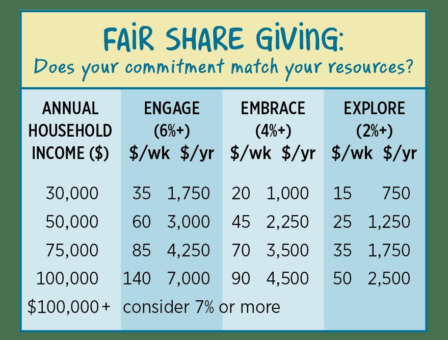2021 fair share chart
