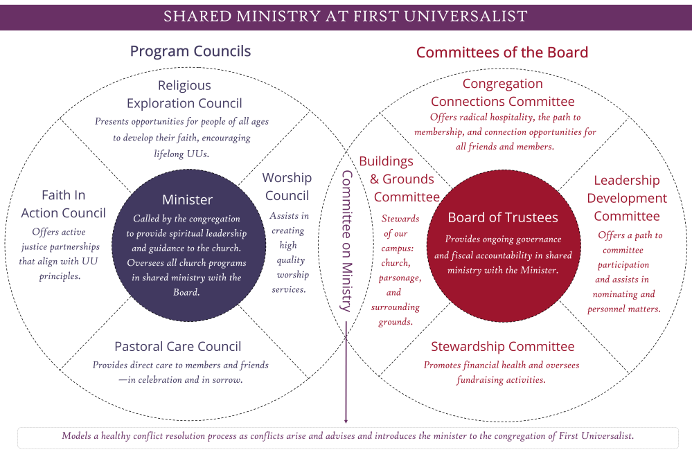 Shared Ministry Org Chart 2021 Update